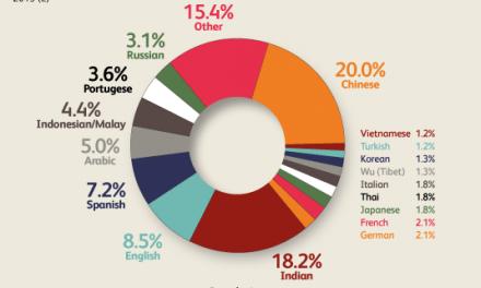 دنیا کی سب سے بڑی زبان جانتے ہیں کون سی ہے؟