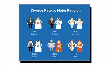 شرحِ طلاق کس مذہب میں زیادہ کس میں کم؟